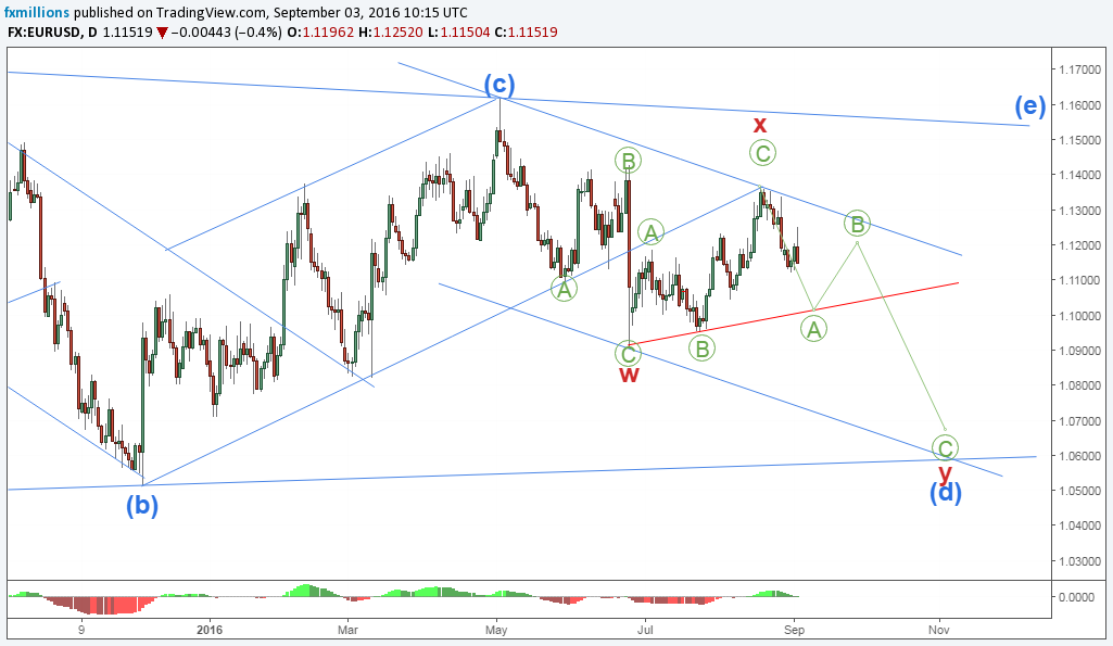 eurusd-d-short-impulse-waves-forecast-05-09-16-weekly-outlook