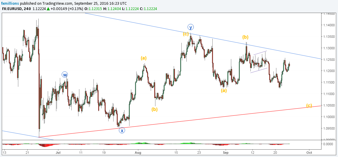 eurusd-h4-forecast-26-09-16-weekly-outlook
