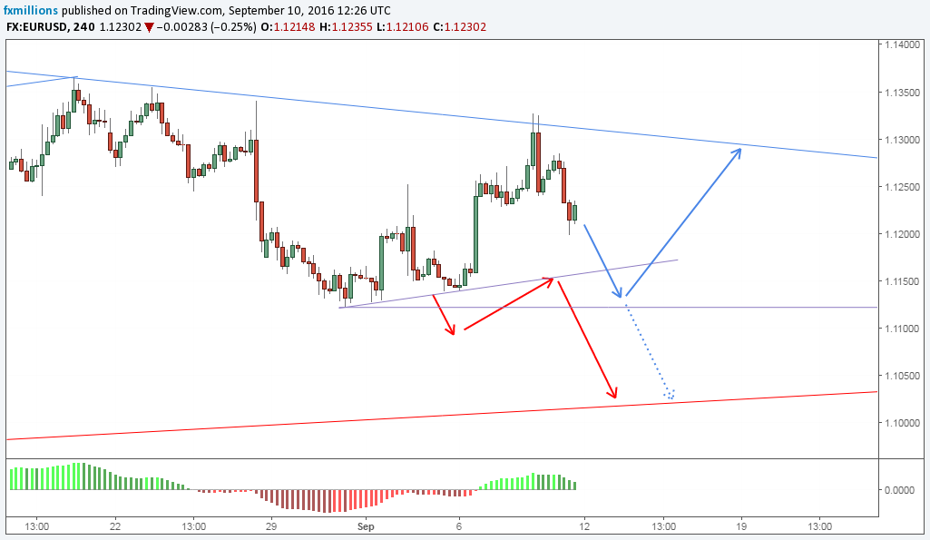 eurusd-h4-short-impulse-wave-abc-wavea-forecast-12-09-16-weekly-outlook