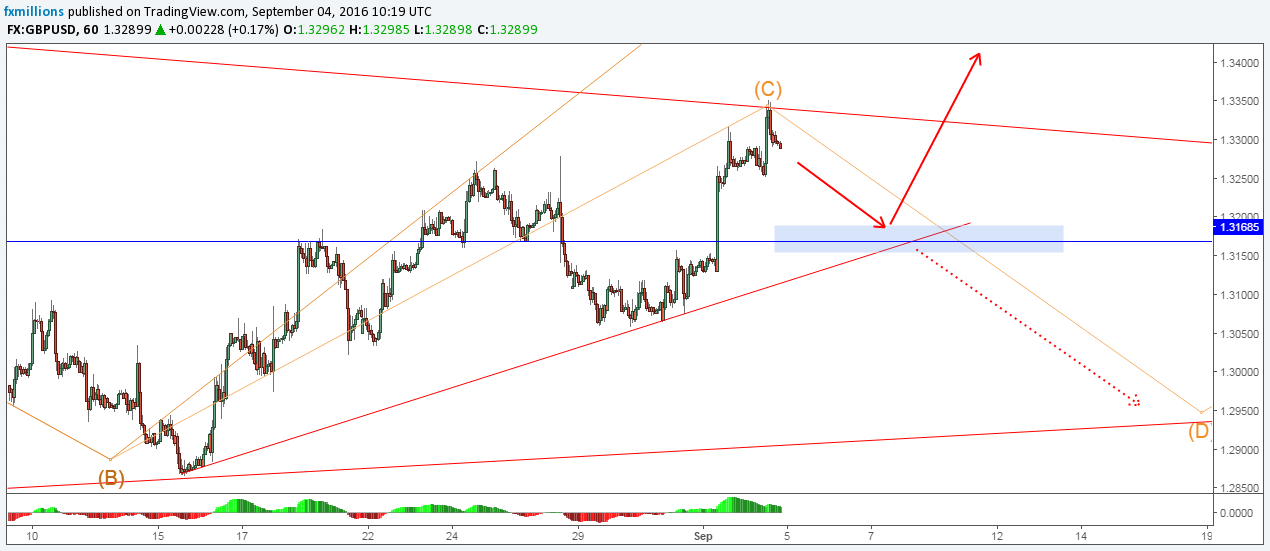 gbpusd-h-forecast-05-09-16-weekly-outlook