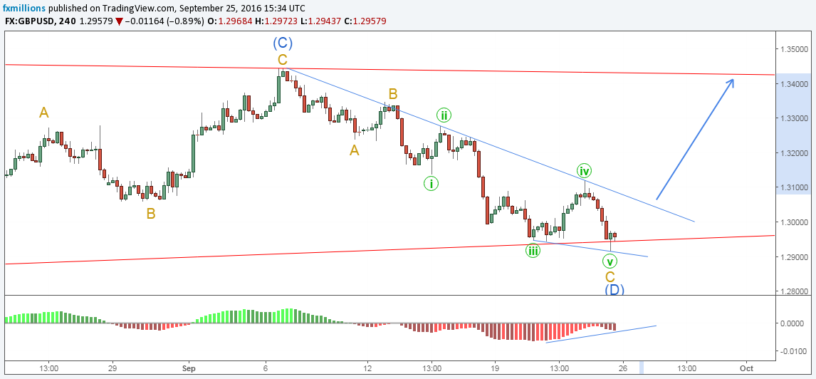 gbpusd-h4-macd-divergence-26-09-16-weekly-outlook