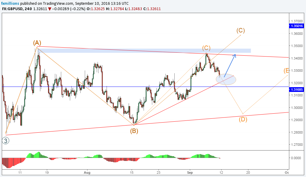 gbpusd-h4-short-impulse-wave-abc-wavea-forecast-12-09-16-weekly-outlook