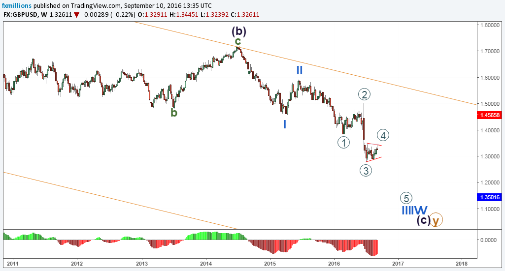 gbpusd-w-wave-forecast-12-09-16-weekly-outlook