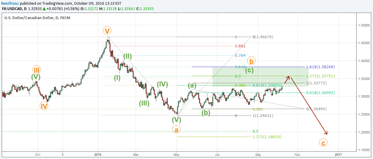 daily chart usdcad wave analysis
