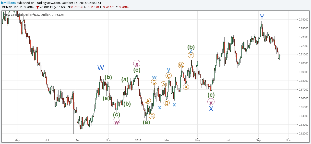 daily-chart-nzdusd-wave-analysis-major-pairs-16-10-2016