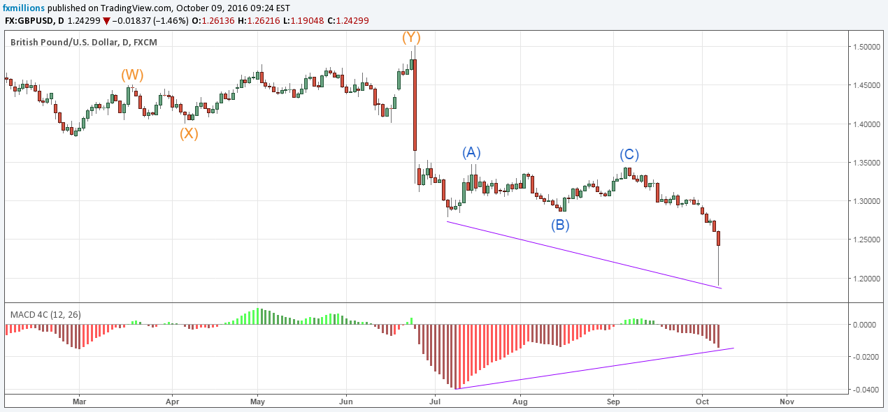 daily gbpusd wave analysis macd divergence