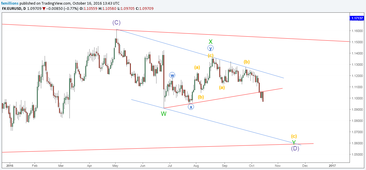 eurusd-d-wave-analysis-major-pairs-16-10-16