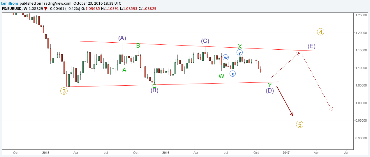eurusd-d-wave-analysis-major-pairs-24-10-16