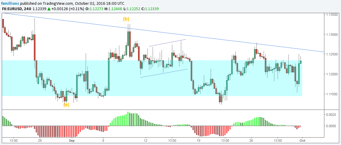 eurusd-h4-forecast-03-10-16-weekly-outlook