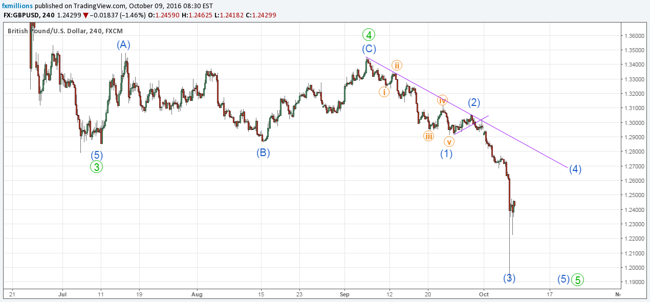 H4 chart gbpusd wave analysis