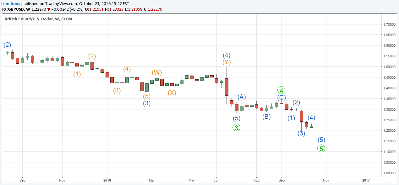 gbpusd-w-wave-analysis-major-pairs-24-10-16