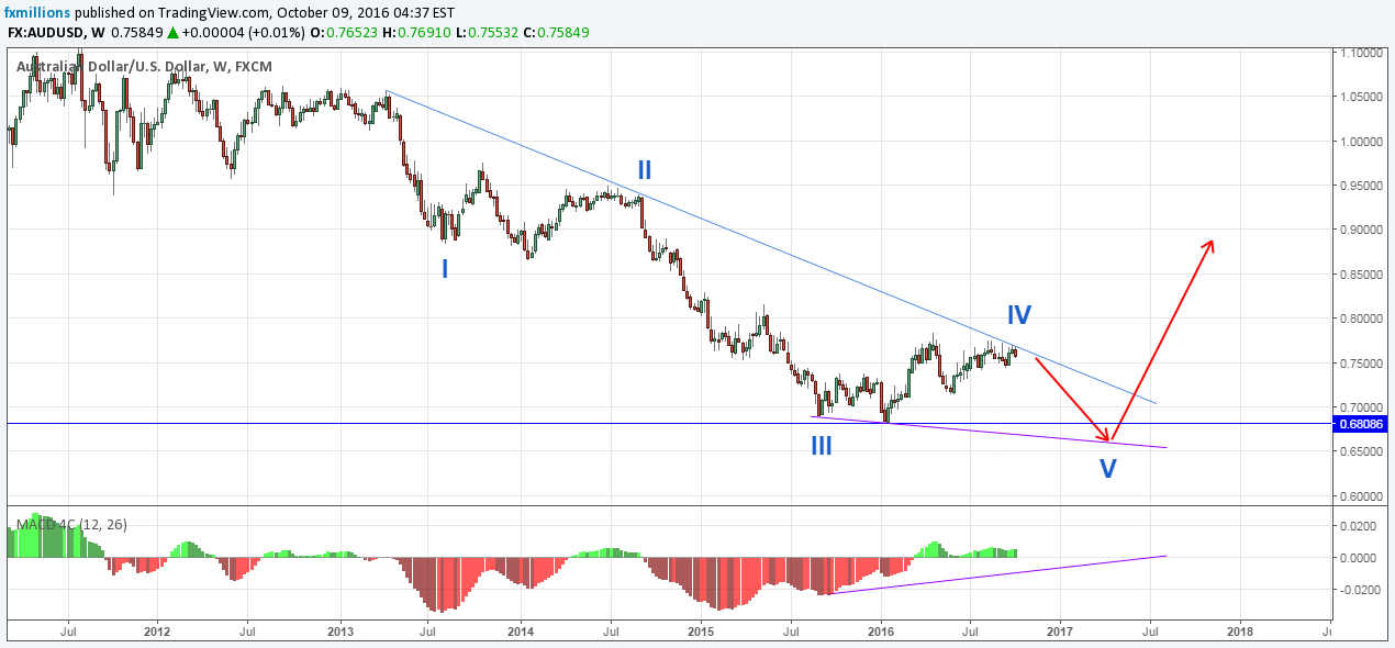 weekly chart audusd wave analysis