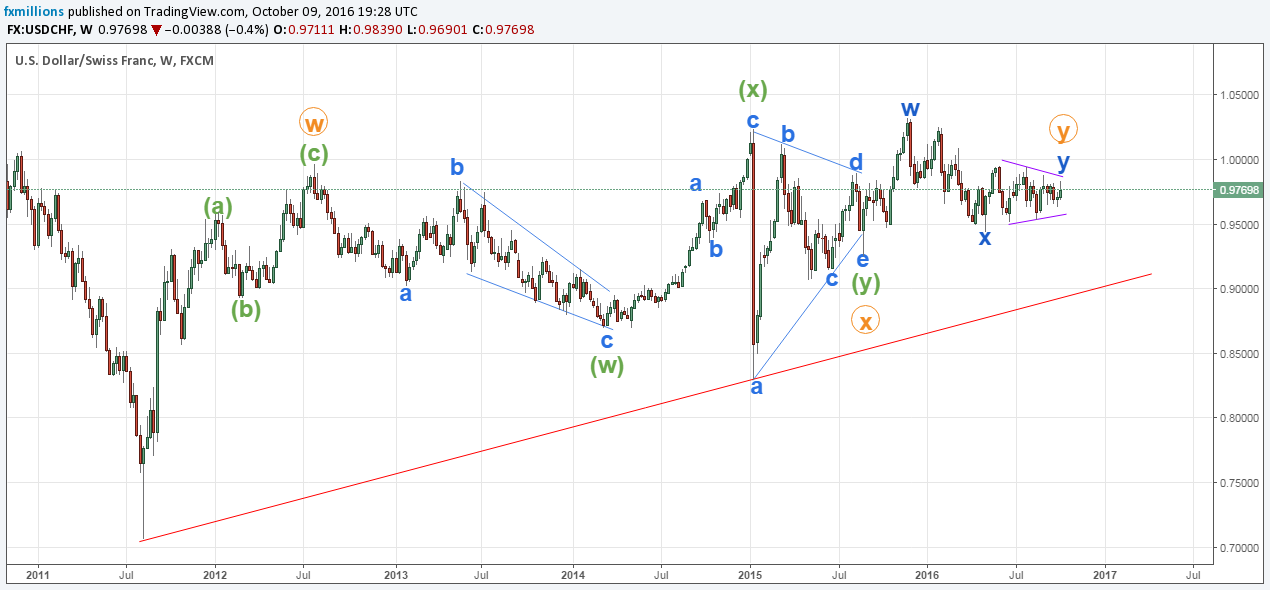weekly-chart-usdchf-wave-analysis