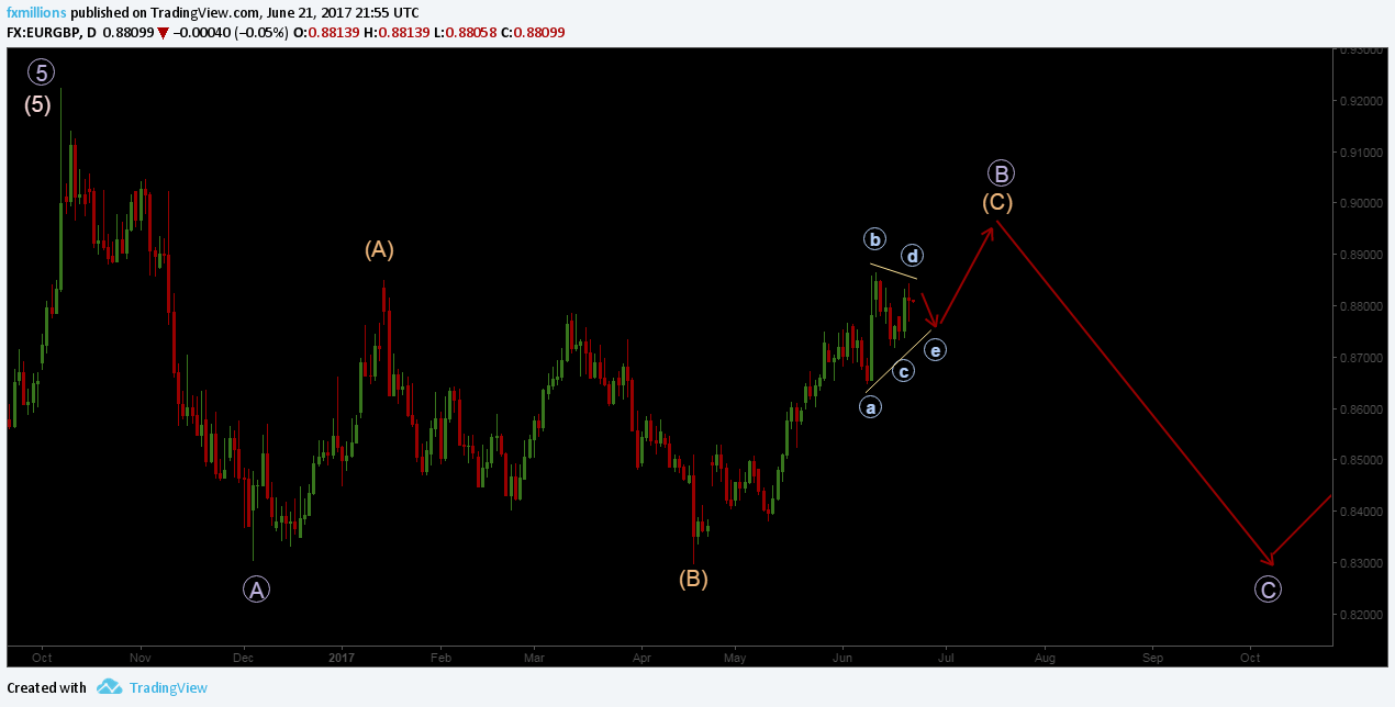 EURGBP daily chart